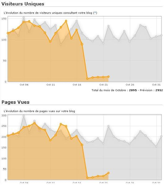 conséquences de l'abandon du pack premium 18102013